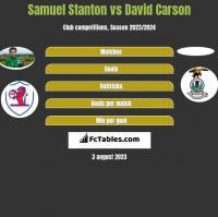 Samuel Stanton vs David Carson h2h player stats