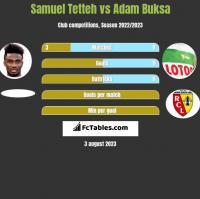 Samuel Tetteh vs Adam Buksa h2h player stats