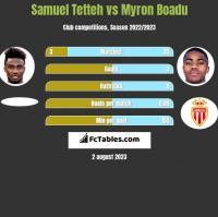 Samuel Tetteh vs Myron Boadu h2h player stats