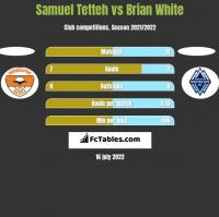 Samuel Tetteh vs Brian White h2h player stats