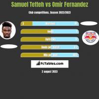 Samuel Tetteh vs Omir Fernandez h2h player stats