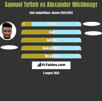 Samuel Tetteh vs Alexander Michlmayr h2h player stats