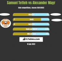 Samuel Tetteh vs Alexander Mayr h2h player stats