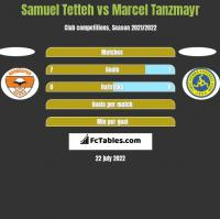 Samuel Tetteh vs Marcel Tanzmayr h2h player stats