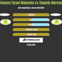 Samuel Tiyani Mabunda vs Thapelo Morena h2h player stats