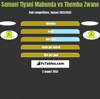 Samuel Tiyani Mabunda vs Themba Zwane h2h player stats