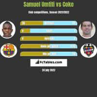 Samuel Umtiti vs Coke h2h player stats