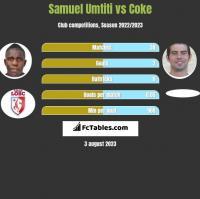Samuel Umtiti vs Coke h2h player stats