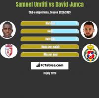 Samuel Umtiti vs David Junca h2h player stats