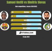 Samuel Umtiti vs Dimitris Siovas h2h player stats