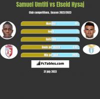 Samuel Umtiti vs Elseid Hysaj h2h player stats