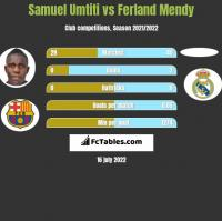 Samuel Umtiti vs Ferland Mendy h2h player stats
