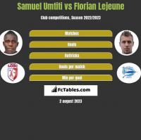 Samuel Umtiti vs Florian Lejeune h2h player stats