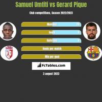 Samuel Umtiti vs Gerard Pique h2h player stats