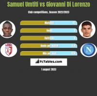 Samuel Umtiti vs Giovanni Di Lorenzo h2h player stats
