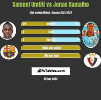 Samuel Umtiti vs Jonas Ramalho h2h player stats