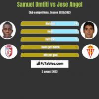 Samuel Umtiti vs Jose Angel h2h player stats
