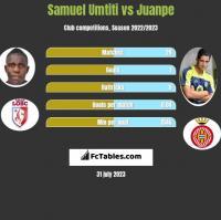 Samuel Umtiti vs Juanpe h2h player stats