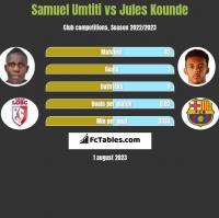 Samuel Umtiti vs Jules Kounde h2h player stats