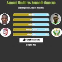 Samuel Umtiti vs Kenneth Omeruo h2h player stats