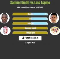 Samuel Umtiti vs Luis Espino h2h player stats