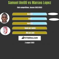 Samuel Umtiti vs Marcos Lopez h2h player stats