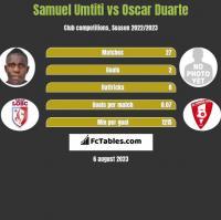Samuel Umtiti vs Oscar Duarte h2h player stats