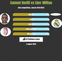 Samuel Umtiti vs Eder Militao h2h player stats