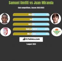 Samuel Umtiti vs Juan Miranda h2h player stats