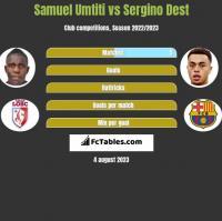 Samuel Umtiti vs Sergino Dest h2h player stats