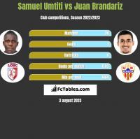 Samuel Umtiti vs Juan Brandariz h2h player stats