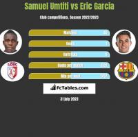 Samuel Umtiti vs Eric Garcia h2h player stats