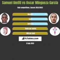 Samuel Umtiti vs Oscar Mingueza Garcia h2h player stats