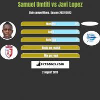 Samuel Umtiti vs Javi Lopez h2h player stats