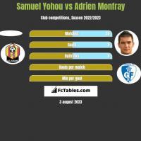 Samuel Yohou vs Adrien Monfray h2h player stats