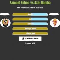 Samuel Yohou vs Axel Bamba h2h player stats