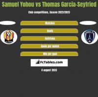 Samuel Yohou vs Thomas Garcia-Seyfried h2h player stats
