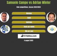 Samuele Campo vs Adrian Winter h2h player stats
