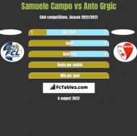 Samuele Campo vs Anto Grgic h2h player stats