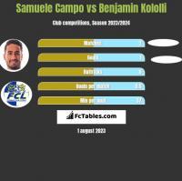 Samuele Campo vs Benjamin Kololli h2h player stats