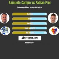 Samuele Campo vs Fabian Frei h2h player stats