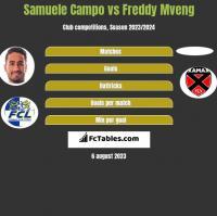 Samuele Campo vs Freddy Mveng h2h player stats
