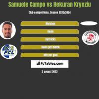 Samuele Campo vs Hekuran Kryeziu h2h player stats