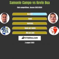 Samuele Campo vs Kevin Bua h2h player stats
