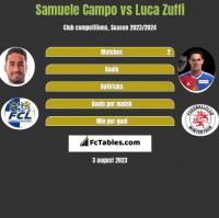 Samuele Campo vs Luca Zuffi h2h player stats