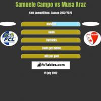 Samuele Campo vs Musa Araz h2h player stats