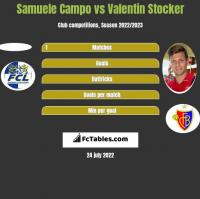 Samuele Campo vs Valentin Stocker h2h player stats