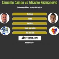 Samuele Campo vs Zdravko Kuzmanović h2h player stats
