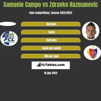 Samuele Campo vs Zdravko Kuzmanovic h2h player stats