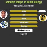 Samuele Campo vs Kevin Rueegg h2h player stats